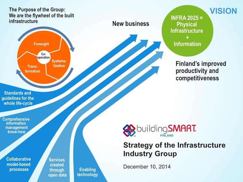 VISION 2025: Open and Software-Independent BIMS in Use at All Phases of Infrastructure Processes